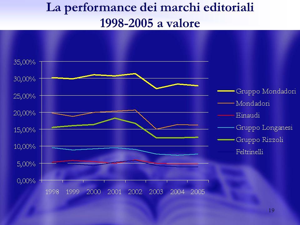 19 La performance dei marchi editoriali 1998-2005 a valore