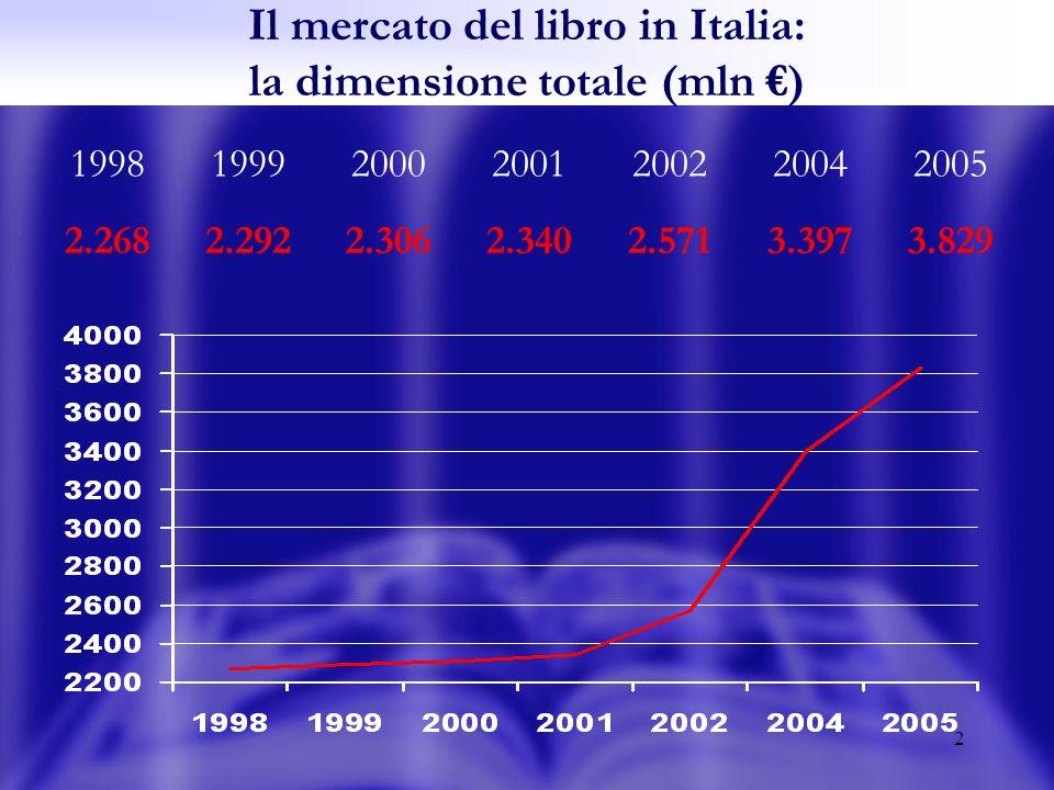 3 I consumi culturali in Italia Dati 2003 in mln di Indagine IPSOS/Mondadori