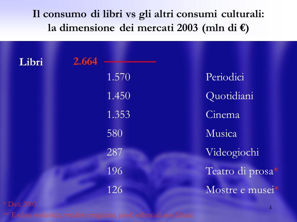 4 Il consumo di libri vs gli altri consumi culturali: la dimensione dei mercati 2003 (mln di ) 2.664 Libri * Dati 2002 ** Esclusi scolastica, vendite