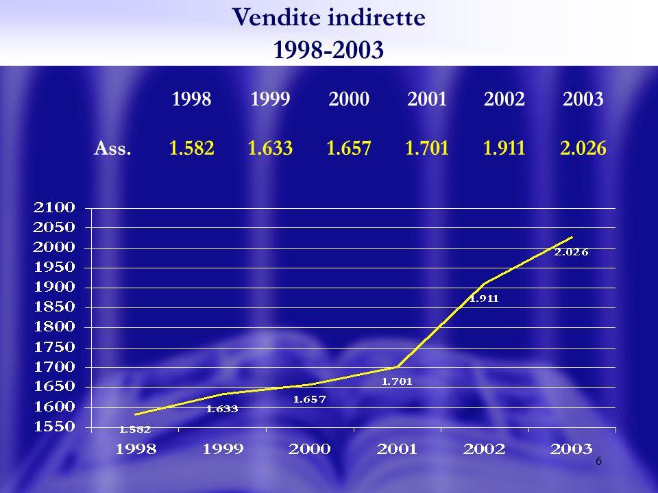 6 Vendite indirette 1998-2003 199819992000200120022003 Ass.1.5821.6331.6571.7011.9112.026