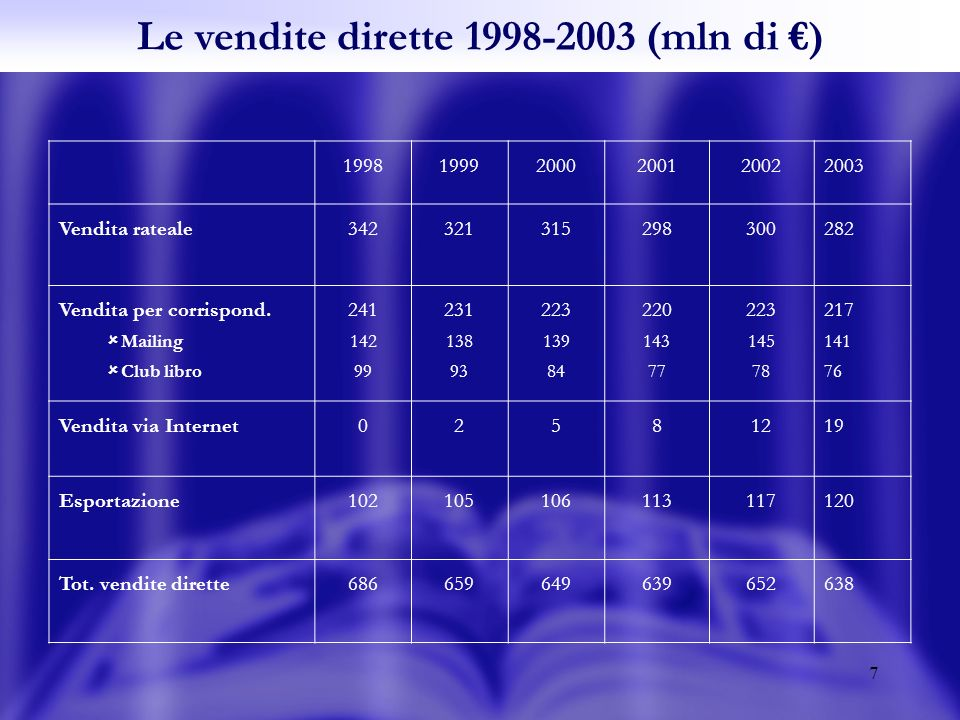 8 Le vendite indirette 1998-2003 (mln di ) 199819992000200120022003 Adulti Varia Librerie Ragazzi Scolastica 466 79 415 471 85 413 485 85 415 520 95 430 529 93 436 541 96 445 Edicole Prod.