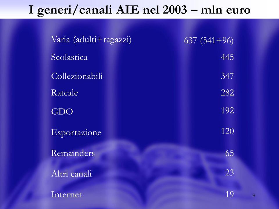9 I generi/canali AIE nel 2003 – mln euro Varia (adulti+ragazzi) 637 (541+96) Scolastica445 Collezionabili347 Rateale282 GDO 192 Esportazione 120 Rema