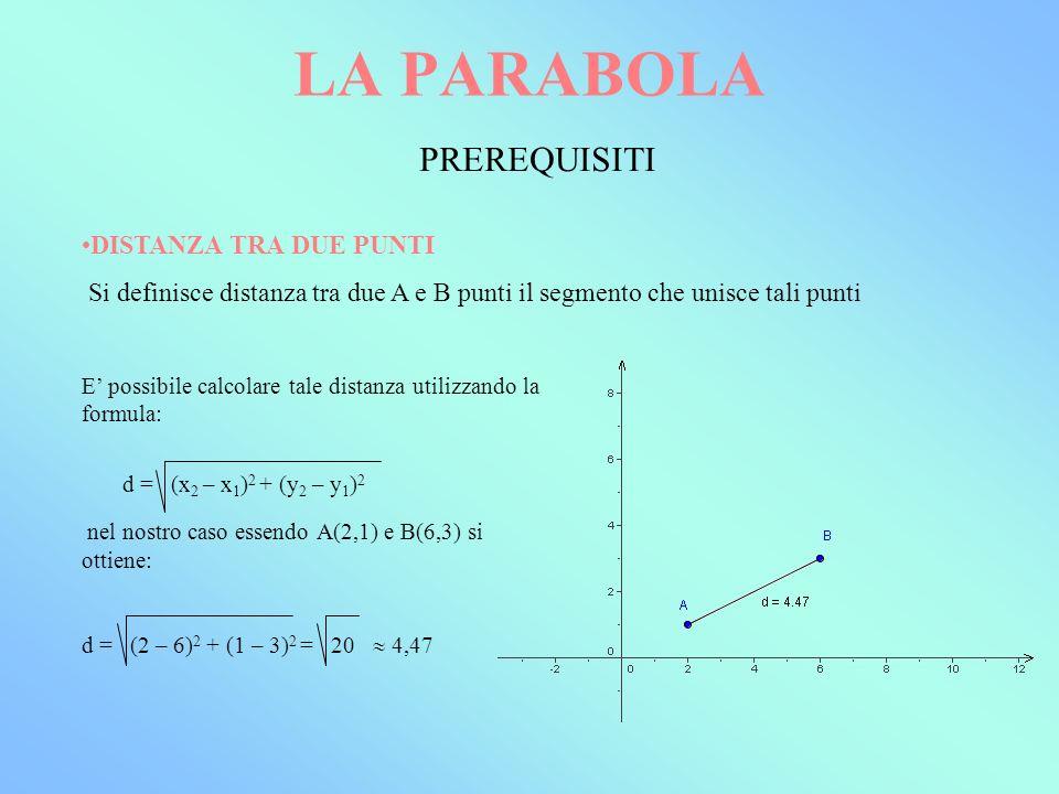 LA PARABOLA PREREQUISITI DISTANZA TRA DUE PUNTI Si definisce distanza tra due A e B punti il segmento che unisce tali punti E possibile calcolare tale