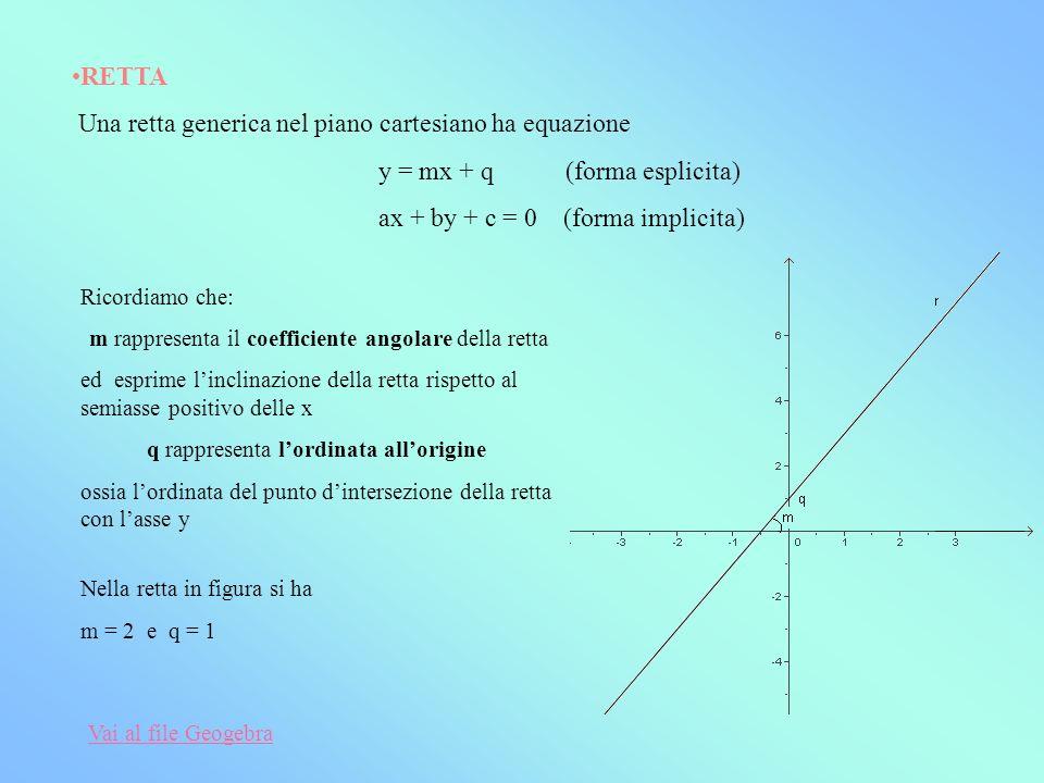 RETTA Una retta generica nel piano cartesiano ha equazione y = mx + q (forma esplicita) ax + by + c = 0 (forma implicita) Ricordiamo che: m rappresent