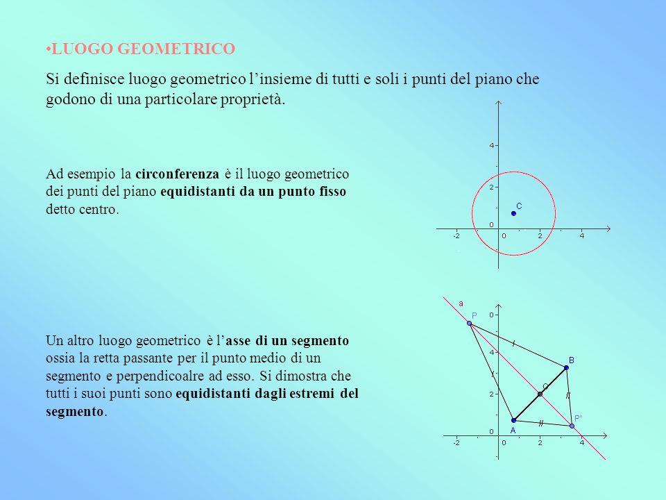 LUOGO GEOMETRICO Si definisce luogo geometrico linsieme di tutti e soli i punti del piano che godono di una particolare proprietà. Ad esempio la circo