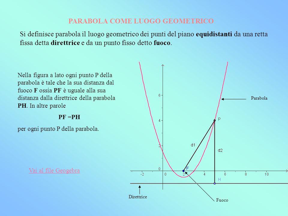 EQUAZIONE DELLA PARABOLA Detto P(x,y) un punto generico della parabola, fissati le coordinate del fuoco F e lequazione della direttrice d, dalla condizione PF = PH che possiamo scrivere utilizzando rispettivamente la formula della distanza tra punti (PF) e quella tra retta e punto (PH), otteniamo dopo pochi passaggi lequazione in forma normale della parabola: y = ax 2 + bx + c con a, b e c coefficienti numerici.