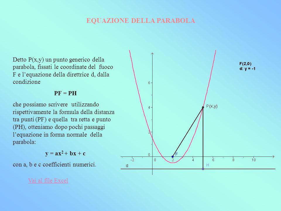 Data lequazione di una parabola y = ax 2 + bx + c per poterla rappresentare graficamente osserviamo che: 1)Se a > 0 la parabola volge la concavità verso lalto Se a < 0 la parabola volge la concavità verso il basso V 2)Il punto più in baso della parabola o più in alto prende il nome di V vertice della parabola e le sue coordinate sono V[-b / 2a; -(b 2 -4ac) / 4a] RAPPRESENTAZIONE GRAFICA DELLA PARABOLA