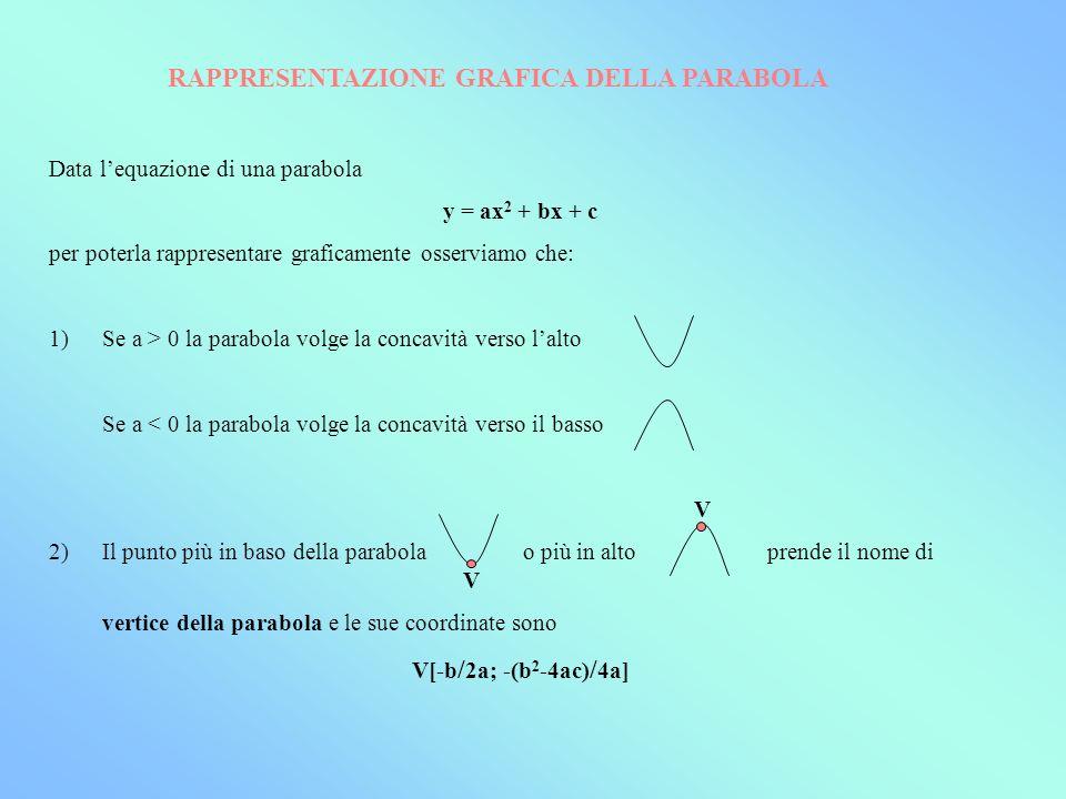 4)Lintersezione della parabola con lasse y si ottiene risolvendo il sistema y = ax 2 + bx + c (Parabola) P x = 0 (Asse y) ottenendo il punto P(0;c) 5) Lintersezione della parabola con lasse x si ottiene invece risolvendo il sistema y = ax 2 + bx + c (Parabola) y = 0 (Asse x) Da cui si perviene allequazione di 2° grado ax 2 + bx + c = 0 RAPPRESENTAZIONE GRAFICA DELLA PARABOLA Vai al file Excel 3)Lasse della parabola è la retta verticale passante per il vertice ed è asse di simmetria della parabola stessa ossia ribaltando uno dei due rami della parabola rispetto a tale retta verrà esso a coincidere esattamente con laltro ramo.