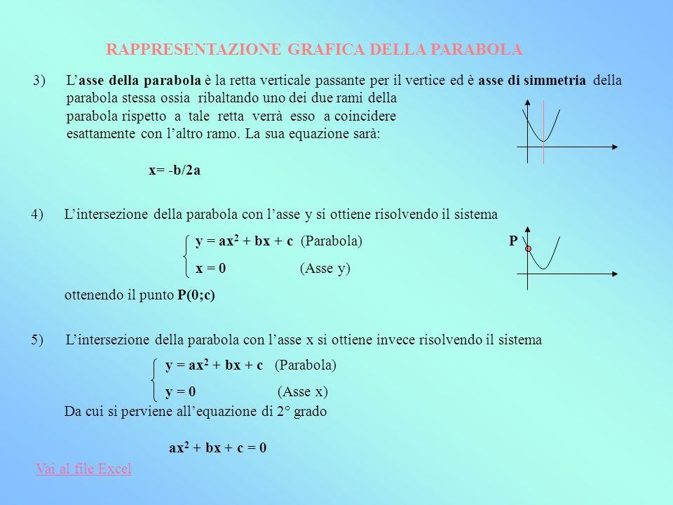 4)Lintersezione della parabola con lasse y si ottiene risolvendo il sistema y = ax 2 + bx + c (Parabola) P x = 0 (Asse y) ottenendo il punto P(0;c) 5)