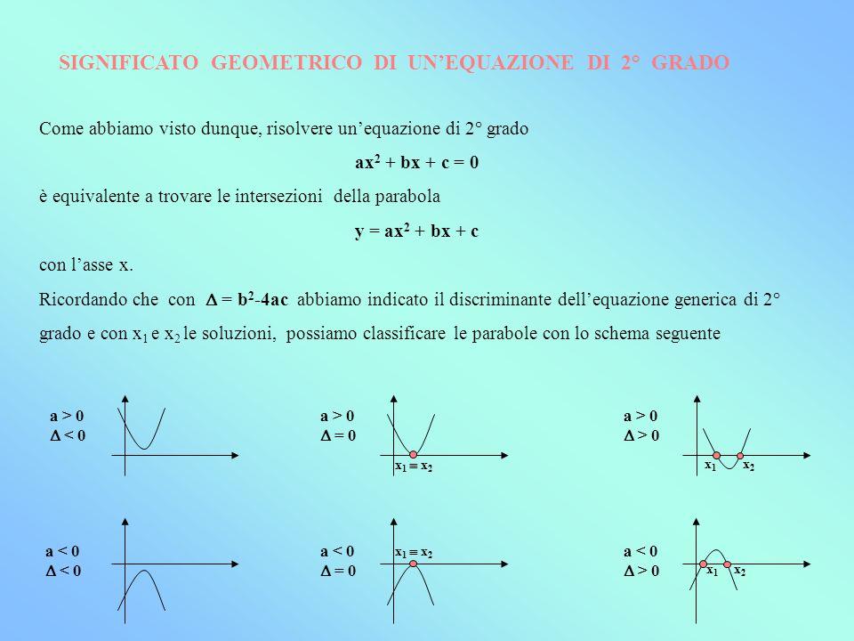 Come abbiamo visto dunque, risolvere unequazione di 2° grado ax 2 + bx + c = 0 è equivalente a trovare le intersezioni della parabola y = ax 2 + bx +