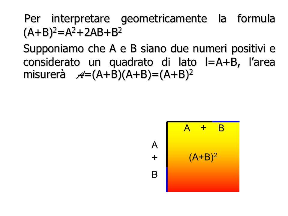 COSA SIGNIFICA GEOMETRICAMENTE? (A+B) 2 =A 2 +2AB+B 2