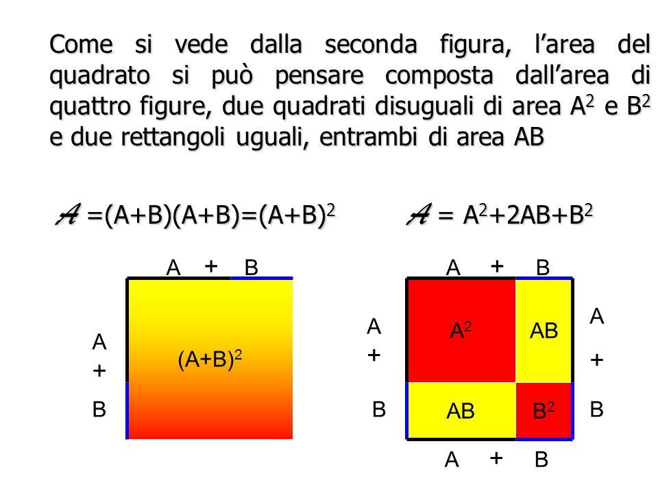 Per interpretare geometricamente la formula (A+B) 2 =A 2 +2AB+B 2 Per interpretare geometricamente la formula (A+B) 2 =A 2 +2AB+B 2 Supponiamo che A e