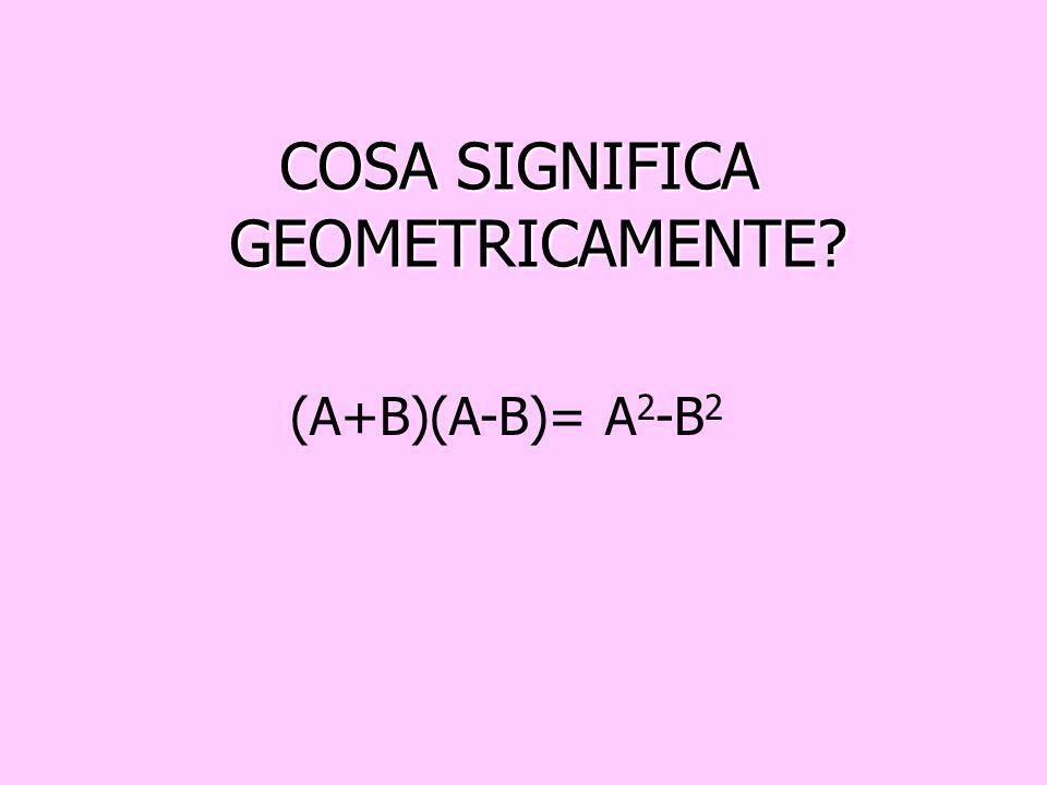 L uguaglianza (A+B)(A-B)= A 2 -B 2 dice che: il prodotto della somma di due monomi per la loro differenza è uguale al quadrato del primo monomio meno
