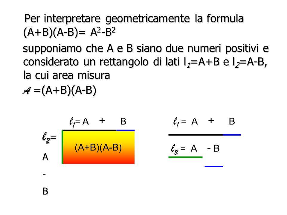 COSA SIGNIFICA GEOMETRICAMENTE? (A+B)(A-B)= A 2 -B 2