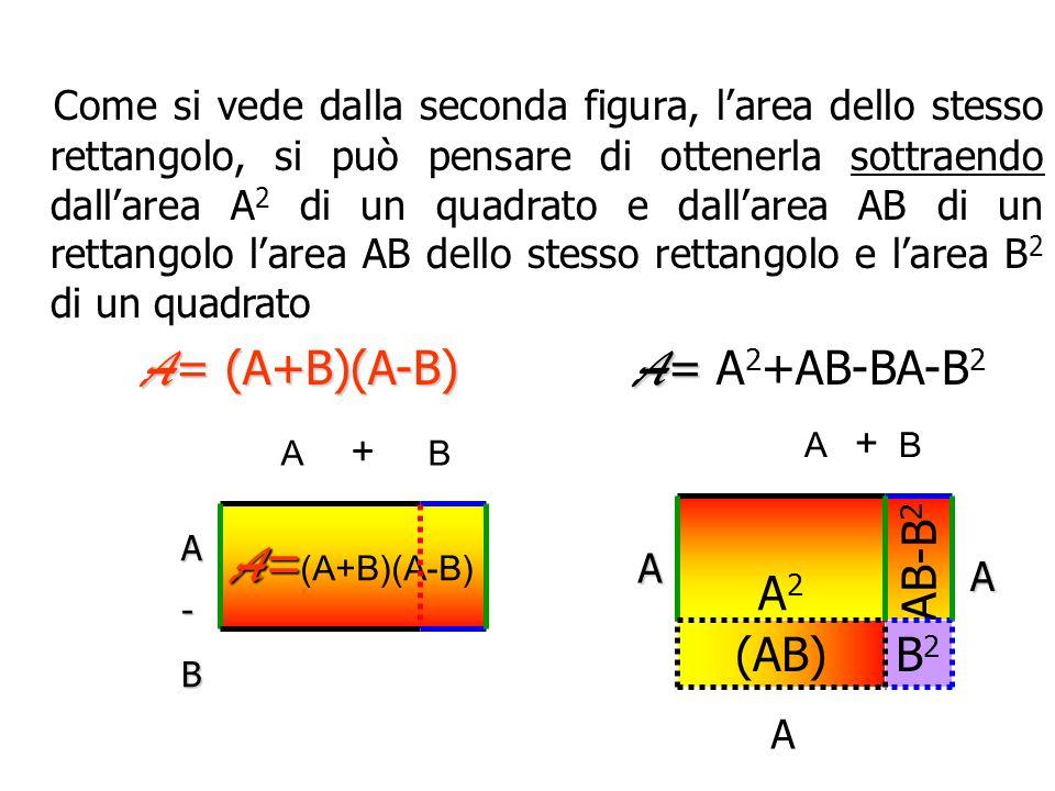Per interpretare geometricamente la formula (A+B)(A-B)= A 2 -B 2 Per interpretare geometricamente la formula (A+B)(A-B)= A 2 -B 2 supponiamo che A e B