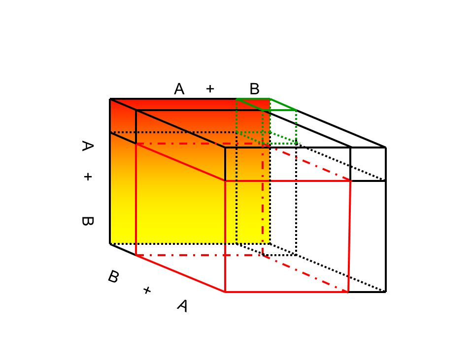 Come si vedrà dalla figura che segue il volume del cubo si può pensare costituito dal volume di quattro figure, due cubi disuguali di volume A 3 e B 3