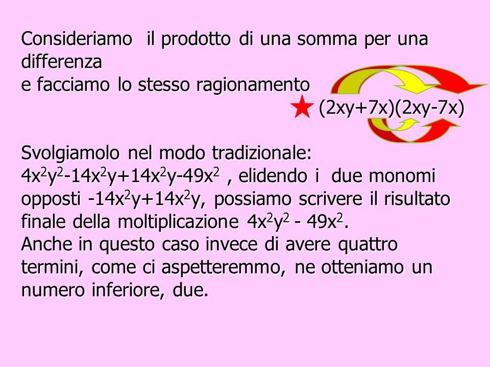Consideriamo il prodotto di una somma per una differenza e facciamo lo stesso ragionamento (2xy+7x)(2xy-7x) Svolgiamolo nel modo tradizionale: 4x2y2-14x2y+14x2y-49x2, elidendo i due monomi opposti -14x2y+14x2y, possiamo scrivere il risultato finale della moltiplicazione 4x2y2 - 49x2.