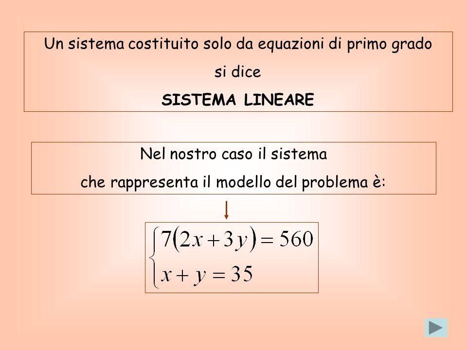Un sistema costituito solo da equazioni di primo grado si dice SISTEMA LINEARE Nel nostro caso il sistema che rappresenta il modello del problema è: