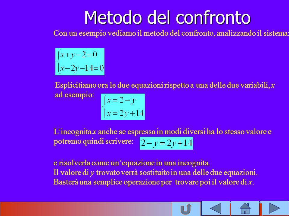 Con un esempio vediamo il metodo del confronto, analizzando il sistema: Esplicitiamo ora le due equazioni rispetto a una delle due variabili, x ad ese