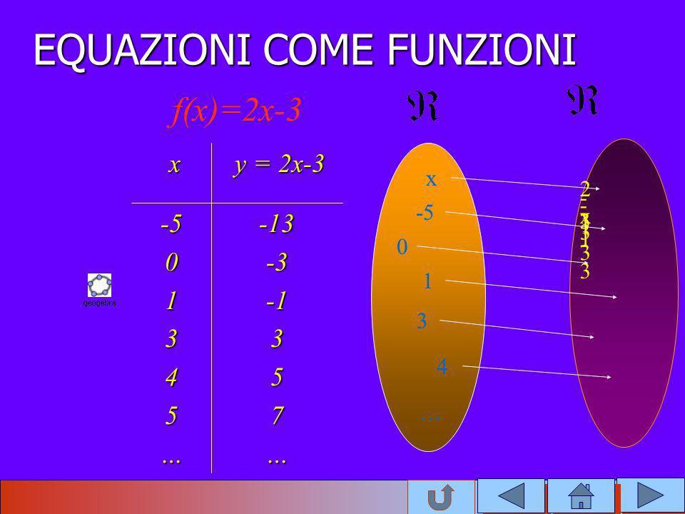 EQUAZIONI COME FUNZIONI -13-3357…-501345… y = 2x-3 y = 2x-3 x 2x-32x-3 -13-13 -3-3 -1 3 5 … x -5 0 1 3 4 … f(x)=2x-3