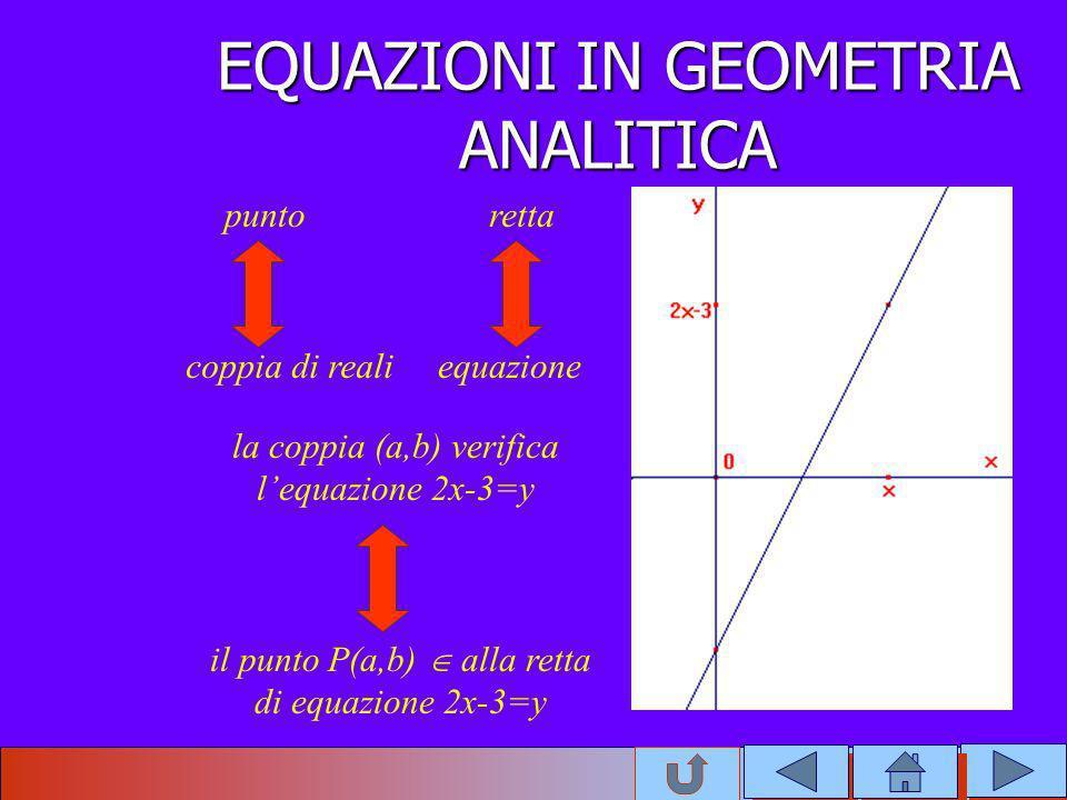 EQUAZIONI IN GEOMETRIA ANALITICA puntoretta coppia di realiequazione la coppia (a,b) verifica lequazione 2x-3=y il punto P(a,b) alla retta di equazion