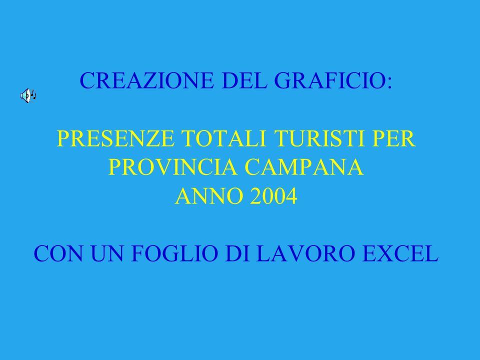 CREAZIONE DEL GRAFICIO: PRESENZE TOTALI TURISTI PER PROVINCIA CAMPANA ANNO 2004 CON UN FOGLIO DI LAVORO EXCEL