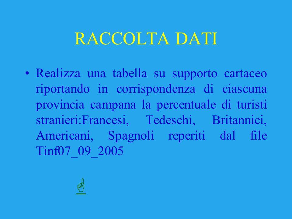 RACCOLTA DATI Realizza una tabella su supporto cartaceo riportando in corrispondenza di ciascuna provincia campana la percentuale di turisti stranieri:Francesi, Tedeschi, Britannici, Americani, Spagnoli reperiti dal file Tinf07_09_2005