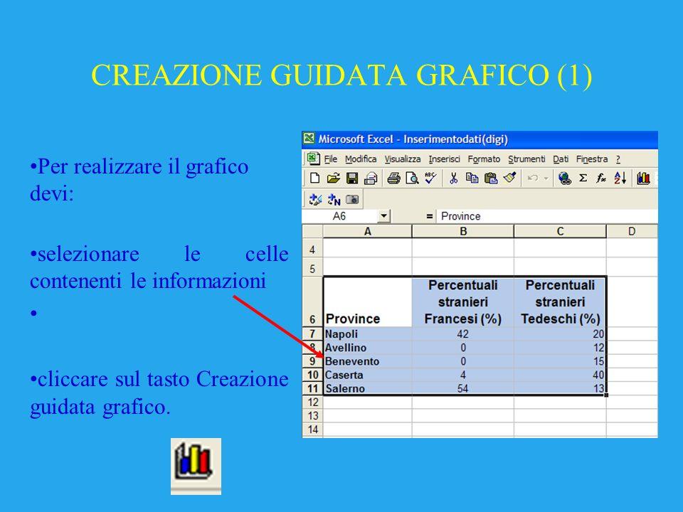 CREAZIONE GUIDATA GRAFICO (1) Per realizzare il grafico devi: selezionare le celle contenenti le informazioni cliccare sul tasto Creazione guidata grafico.