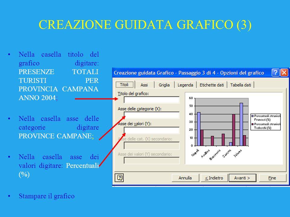 CREAZIONE GUIDATA GRAFICO (3) Nella casella titolo del grafico digitare: PRESENZE TOTALI TURISTI PER PROVINCIA CAMPANA ANNO 2004; Nella casella asse delle categorie digitare PROVINCE CAMPANE; Nella casella asse dei valori digitare: Percentuali (%) Stampare il grafico