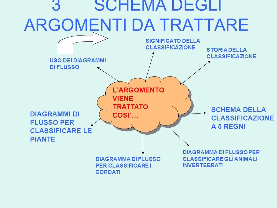 DIAGRAMMA DI FLUSSO PER LA CLASSIFICAZIONE DELLE PIANTE START SVOLGE LA FOTOSINTESI.