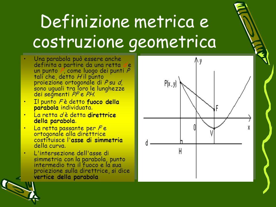 Definizione metrica e costruzione geometrica Una parabola può essere anche definita a partire da una retta d e un punto F, come luogo dei punti P tali
