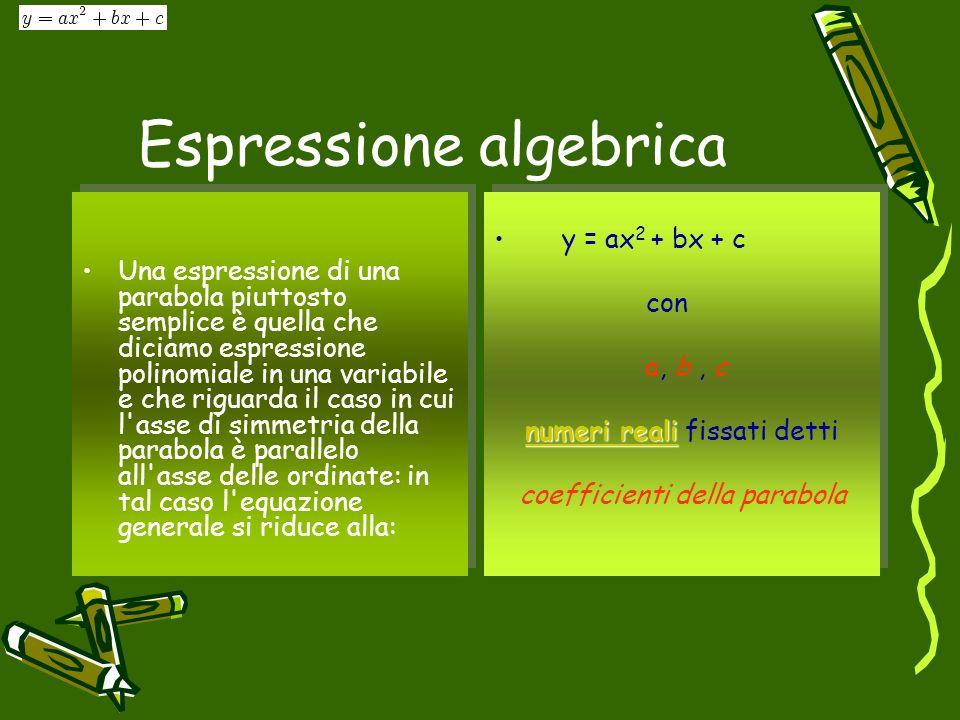 Espressione algebrica Una espressione di una parabola piuttosto semplice è quella che diciamo espressione polinomiale in una variabile e che riguarda