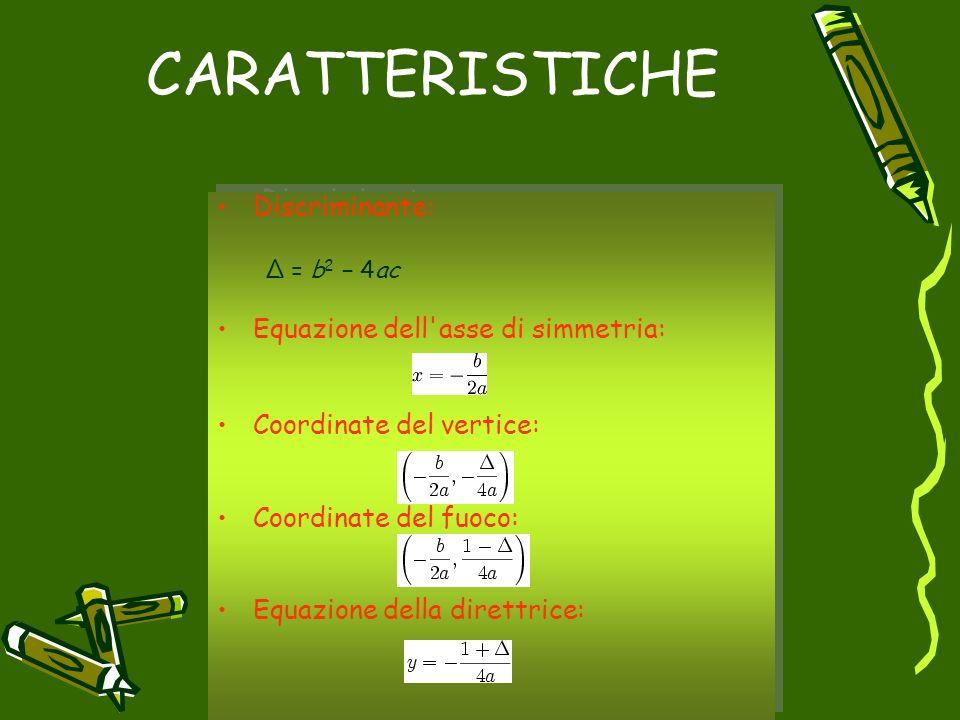 CARATTERISTICHE Discriminante: Δ = b 2 4ac Equazione dell'asse di simmetria: Coordinate del vertice: Coordinate del fuoco: Equazione della direttrice: