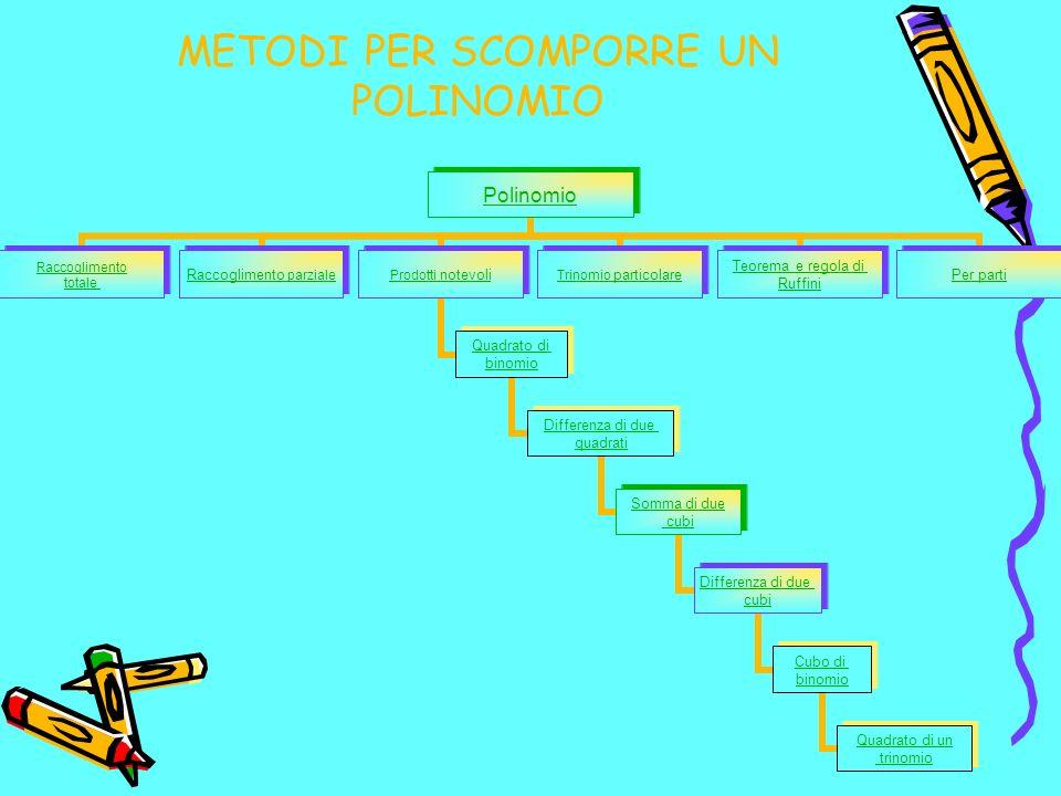 METODI PER SCOMPORRE UN POLINOMIO Polinomio Raccoglimento totale Raccoglimento parziale Prodotti notevoli Quadrato di binomio Differenza di due quadra