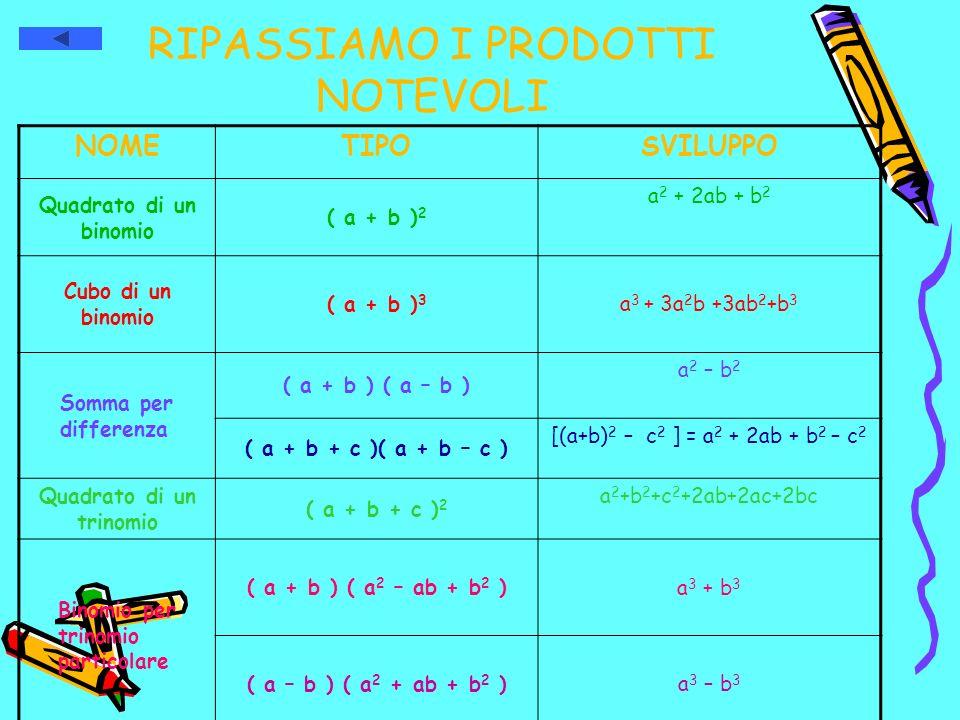 RIPASSIAMO I PRODOTTI NOTEVOLI NOMETIPOSVILUPPO Quadrato di un binomio ( a + b ) 2 a 2 + 2ab + b 2 Cubo di un binomio ( a + b ) 3 a 3 + 3a 2 b +3ab 2