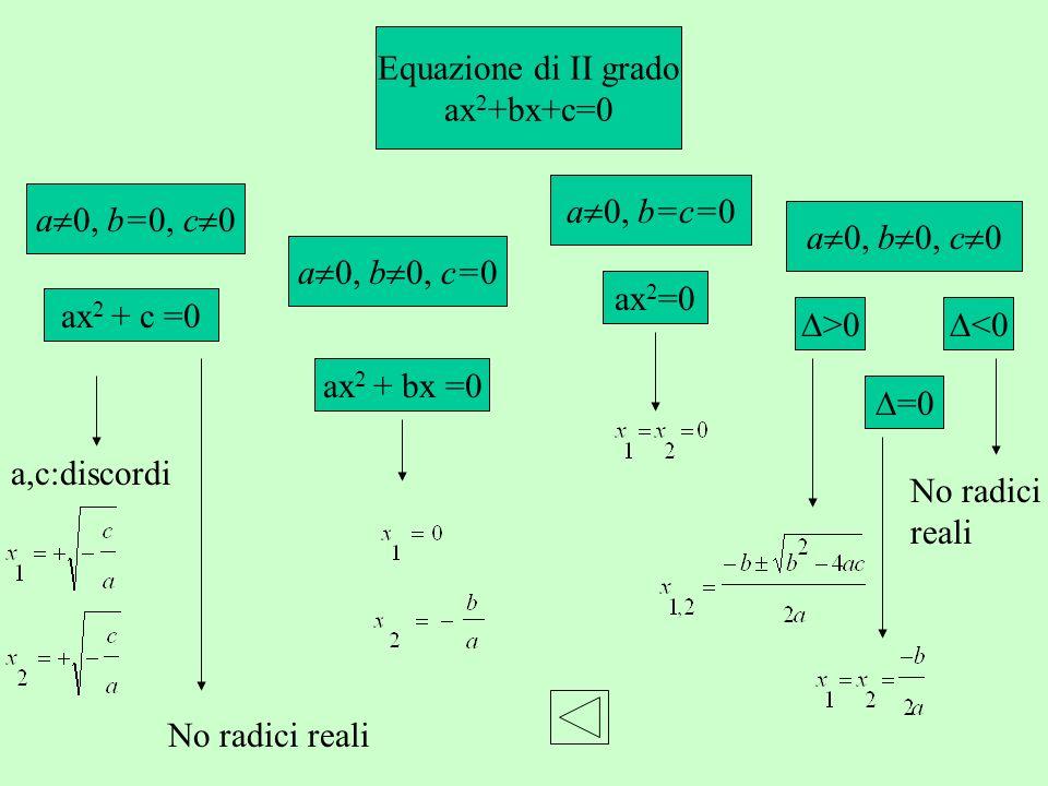 Equazione di II grado ax 2 +bx+c=0 a 0, b 0, c 0 a 0, b=c=0 a 0, b 0, c=0 a 0, b=0, c 0 >0 =0 <0 No radici reali ax 2 =0 ax 2 + bx =0 ax 2 + c =0 a,c: