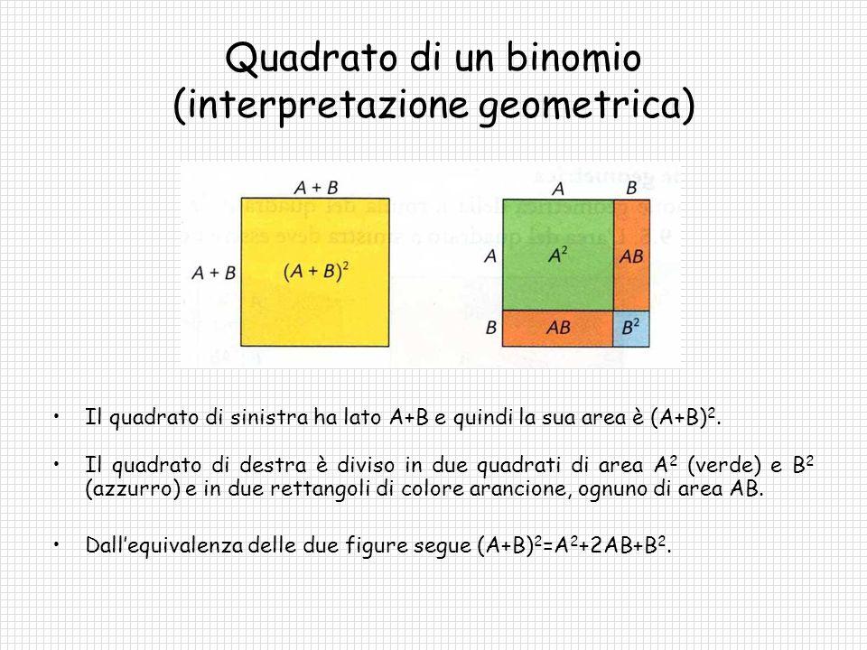 Esempi (quadrato di un binomio) (2x+3y) 2 =(2x) 2 +2(2x)(3y)+(3y) 2 =4x 2 +12xy+9y 2 (4xy-z 2 ) 2 =(4xy) 2 +2(4xy)(-z 2 )+(-z 2 ) 2 =16x 2 y 2 -8xyz 2 +z 4 (½a+b) 2 =(½a) 2 +2(½a)(b)+(b) 2 =¼a 2 +ab+b 2