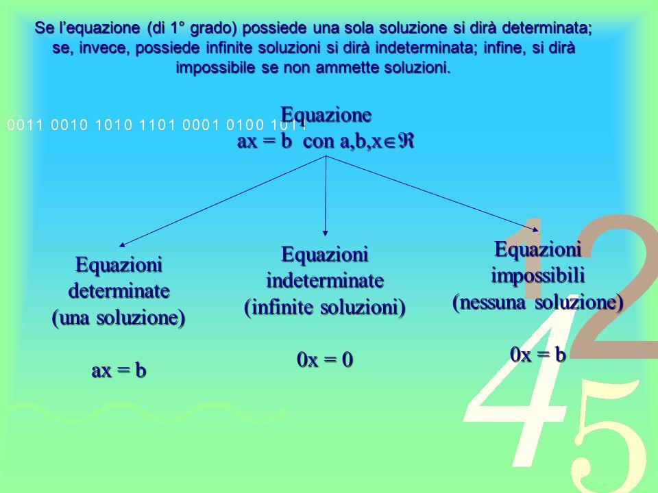 Classificazione Equazioni Razionali Le incognite non compaiono sotto un segno di radice Irrazionali Le incognite compaiono sotto un segno di radice Numeriche Oltre alle incognite non compaiono altre lettere Letterali Oltre alle incognite compaiono altre lettere Intere le incognite non compaiono in un denominatore Fratte Le incognite compaiono anche nei denominatori Grado di unequazione intera nella forma P(x)=0: È il grado del polinomio