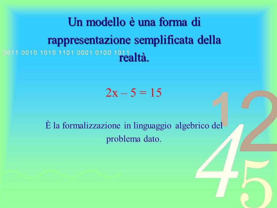 Numerose questioni relative allalgebra, alla geometria, alla fisica, alla chimica, … si traducono in equazioni.