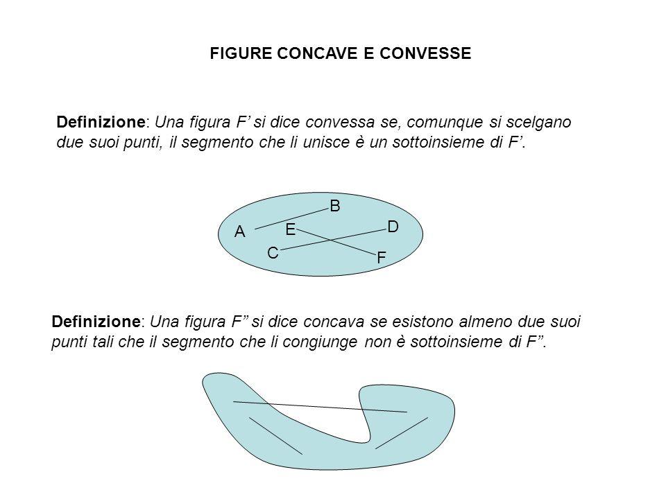 FIGURE CONCAVE E CONVESSE Definizione: Una figura F si dice convessa se, comunque si scelgano due suoi punti, il segmento che li unisce è un sottoinsi