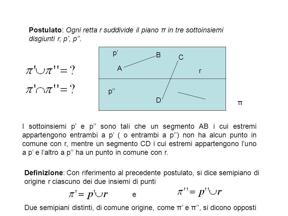 Postulato: Ogni retta r suddivide il piano π in tre sottoinsiemi disgiunti r, p, p. p p r A B C D π I sottoinsiemi p e p sono tali che un segmento AB