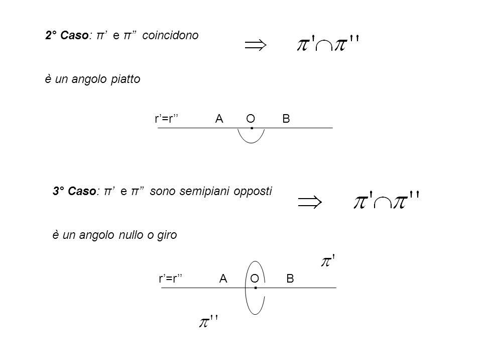 2° Caso: π e π coincidono è un angolo piatto r=rA O B. 3° Caso: π e π sono semipiani opposti è un angolo nullo o giro r=rA O B.