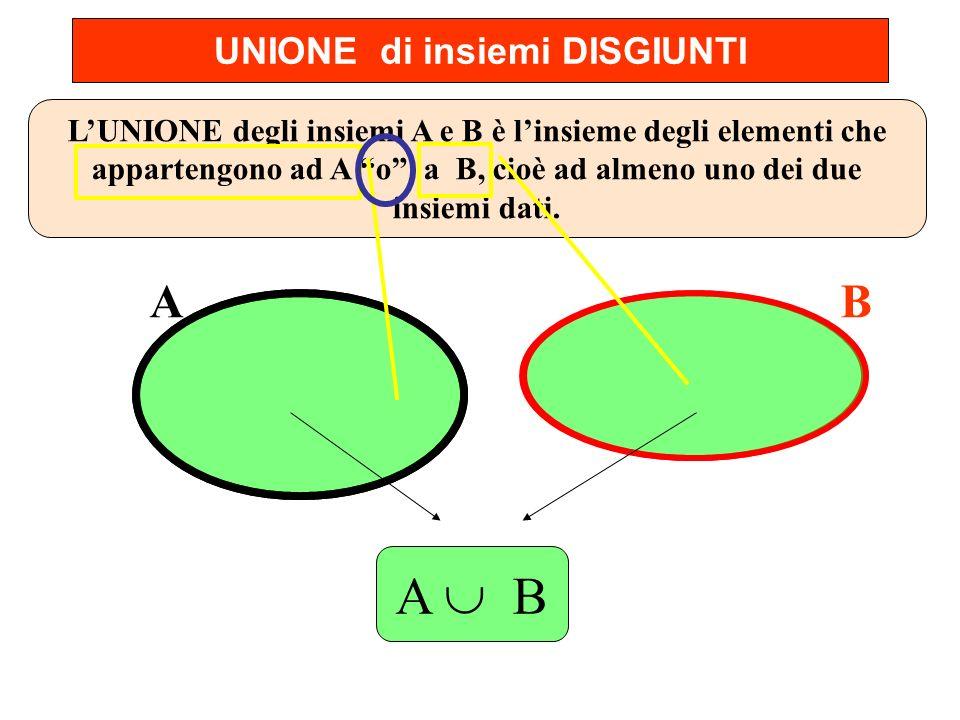 UNIONE di insiemi DISGIUNTI AB LUNIONE degli insiemi A e B è linsieme degli elementi che appartengono ad A o a B, cioè ad almeno uno dei due insiemi d