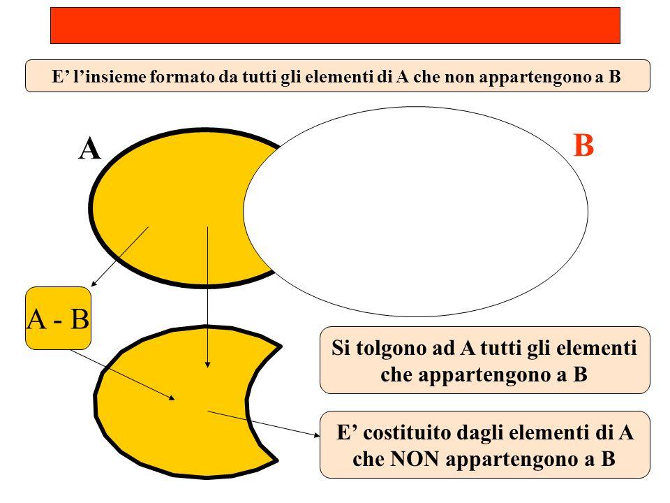 DIFFERENZA. A - B A B A - B Si tolgono ad A tutti gli elementi che appartengono a B E costituito dagli elementi di A che NON appartengono a B E linsie