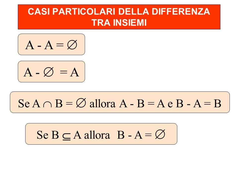 CASI PARTICOLARI DELLA DIFFERENZA TRA INSIEMI A - A = A - = A Se A B = allora A - B = A e B - A = B Se B A allora B - A =