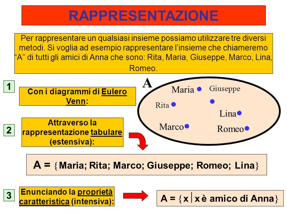 ESERCIZIO N.3….. A B Quale espressione rappresenta larea evidenziata.