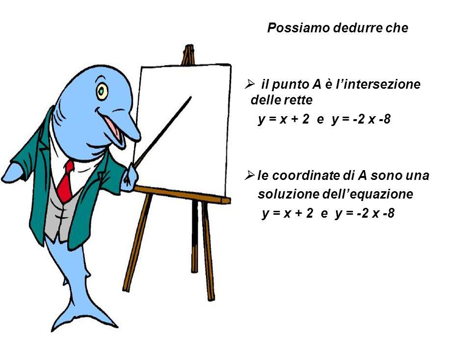 Possiamo dedurre che il punto A è lintersezione delle rette y = x + 2 e y = -2 x -8 le coordinate di A sono una soluzione dellequazione y = x + 2 e y