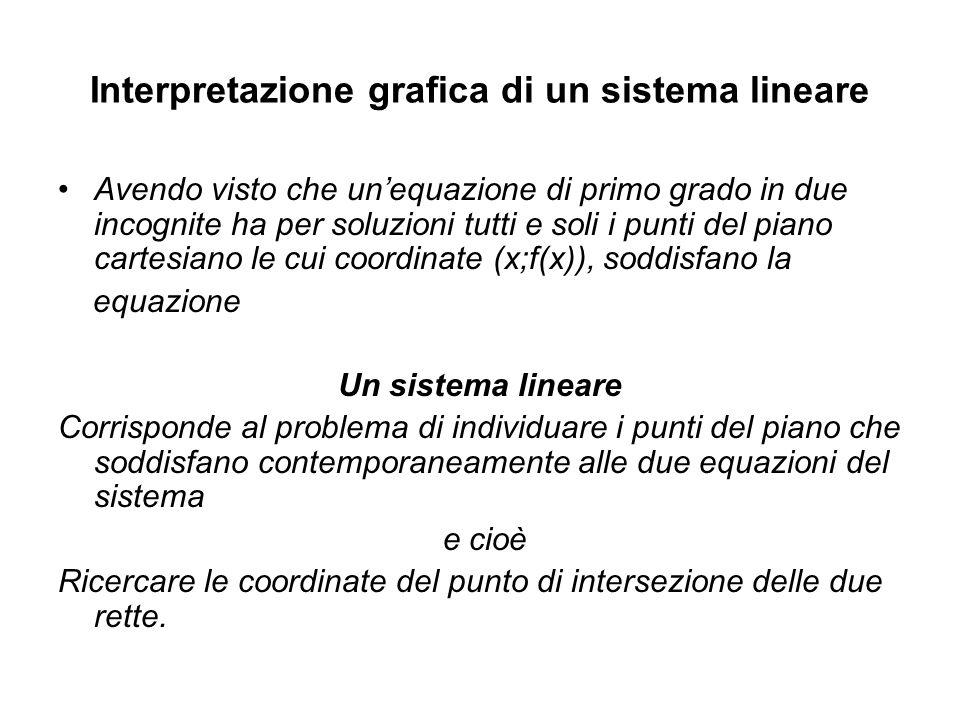 Interpretazione grafica di un sistema lineare Avendo visto che unequazione di primo grado in due incognite ha per soluzioni tutti e soli i punti del p