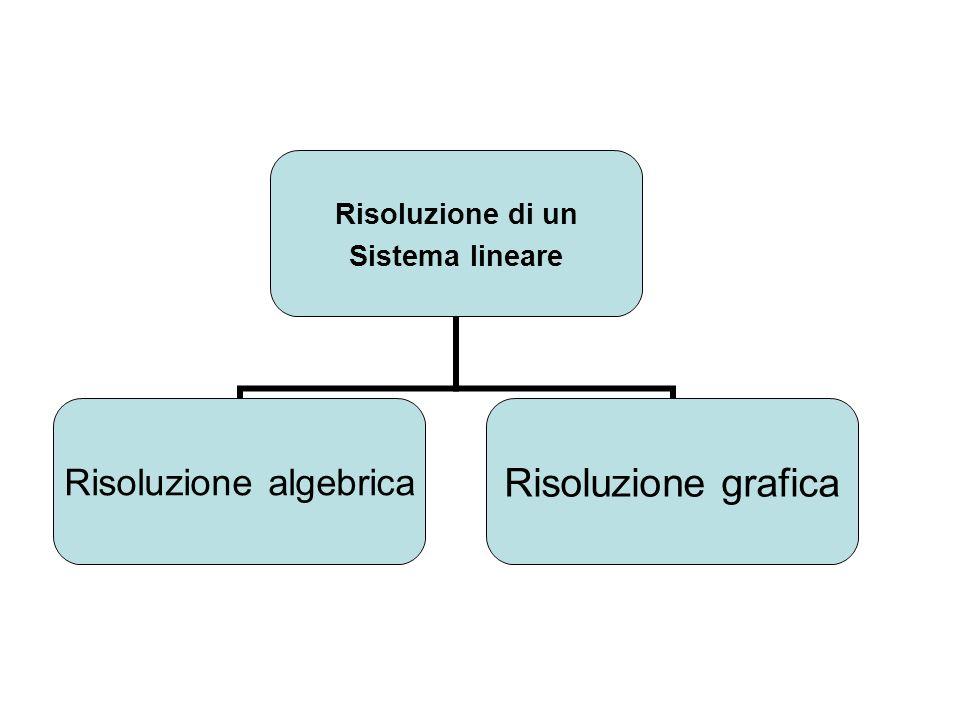 Risoluzione di un Sistema lineare Risoluzione algebrica Risoluzione grafica