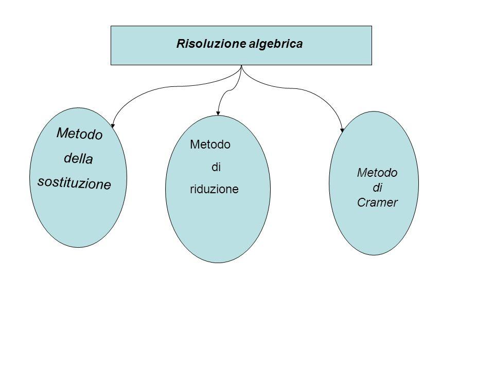RISOLUZIONE ALGEBRICA Risoluzione algebrica Metodo della sostituzione Metodo di riduzione Metodo di Cramer